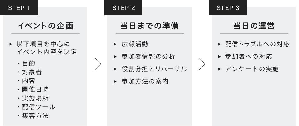 オンラインイベントの企画・運営方法を解説!事例あり | 日本 ...